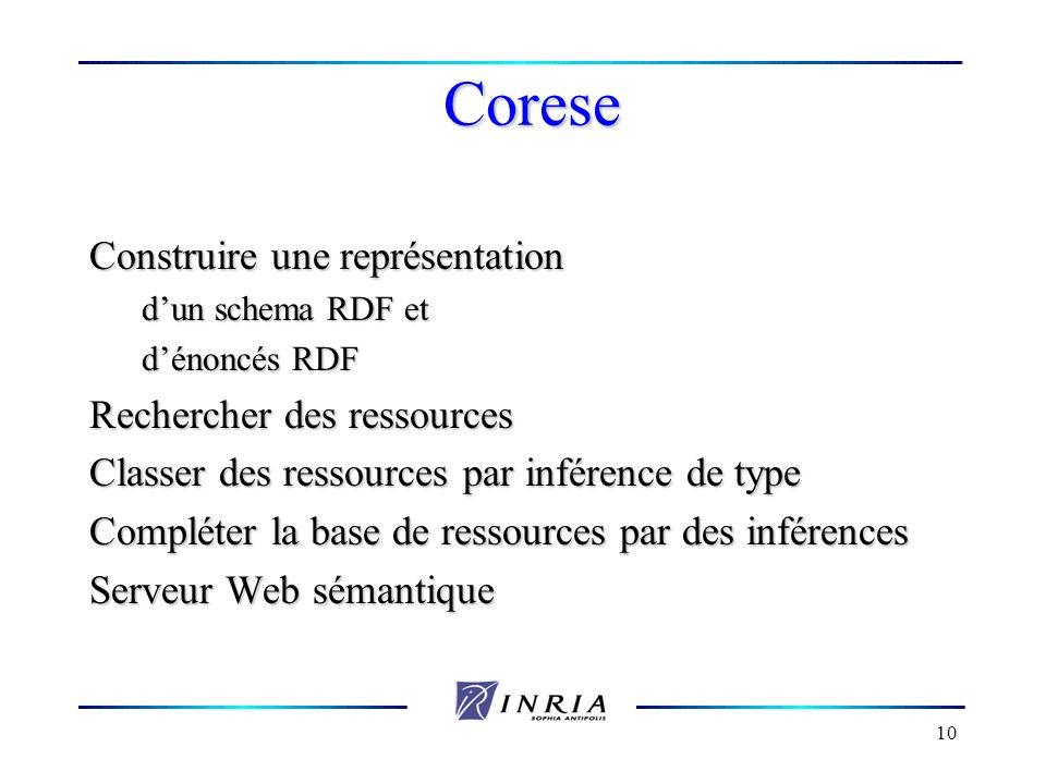10 Corese Construire une représentation dun schema RDF et dénoncés RDF Rechercher des ressources Classer des ressources par inférence de type Compléte