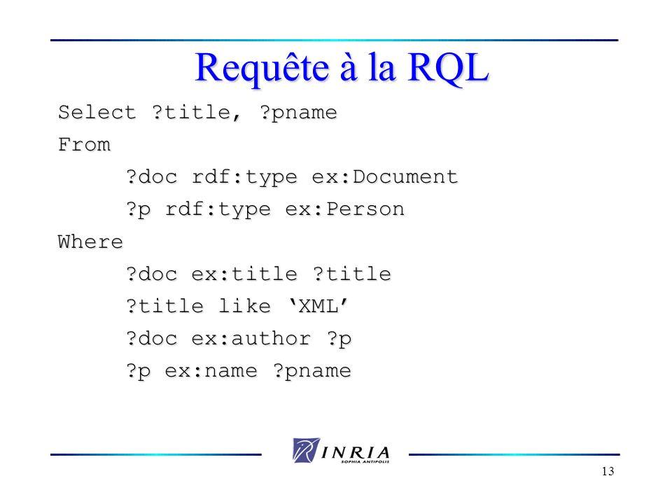 13 Requête à la RQL Select ?title, ?pname From ?doc rdf:type ex:Document ?p rdf:type ex:Person Where ?doc ex:title ?title ?title like XML ?doc ex:auth