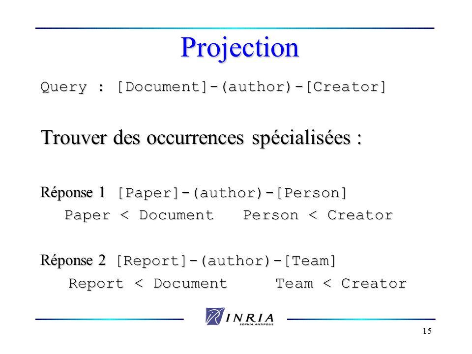 15 Projection Query : [Document]-(author)-[Creator] Trouver des occurrences spécialisées : Réponse 1 [Paper]-(author)-[Person] Paper < Document Person