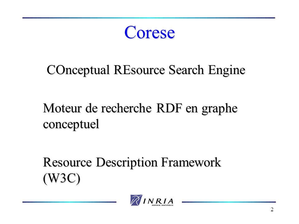 2 Corese COnceptual REsource Search Engine Moteur de recherche RDF en graphe conceptuel Resource Description Framework (W3C)