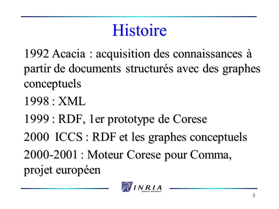 3 Histoire 1992 Acacia : acquisition des connaissances à partir de documents structurés avec des graphes conceptuels 1998 : XML 1999 : RDF, 1er protot