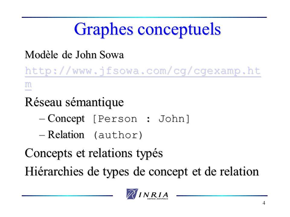 4 Graphes conceptuels Modèle de John Sowa http://www.jfsowa.com/cg/cgexamp.ht m http://www.jfsowa.com/cg/cgexamp.ht m Réseau sémantique – Concept [Per