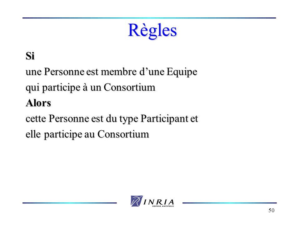 50 Règles Si une Personne est membre dune Equipe qui participe à un Consortium Alors cette Personne est du type Participant et elle participe au Conso