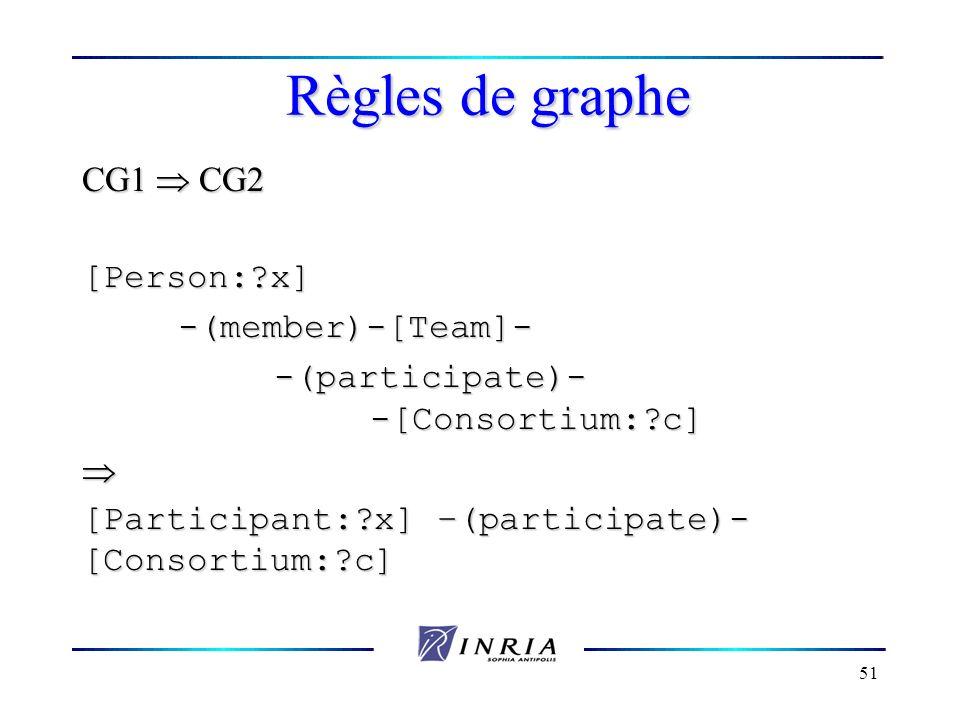 51 Règles de graphe CG1 CG2 [Person:?x]-(member)-[Team]- -(participate)- -[Consortium:?c] [Participant:?x] –(participate)- [Consortium:?c]