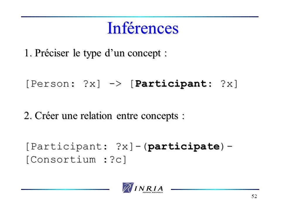52 Inférences 1. Préciser le type dun concept : [Person: ?x] -> [Participant: ?x] 2. Créer une relation entre concepts : [Participant: ?x]-(participat
