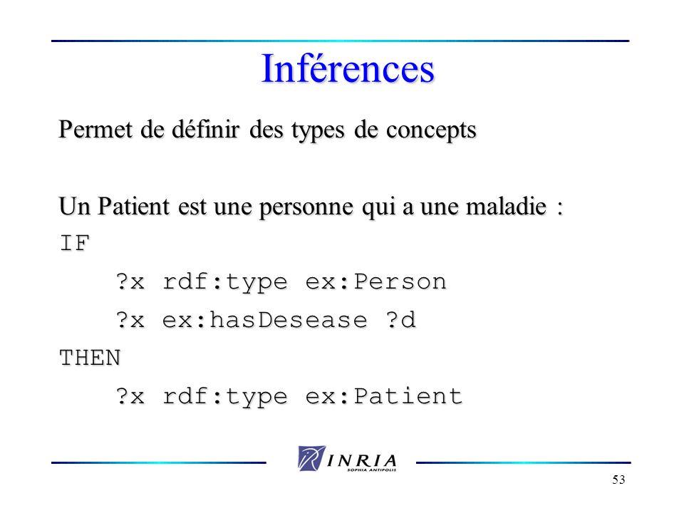 53 Inférences Permet de définir des types de concepts Un Patient est une personne qui a une maladie : IF ?x rdf:type ex:Person ?x rdf:type ex:Person ?