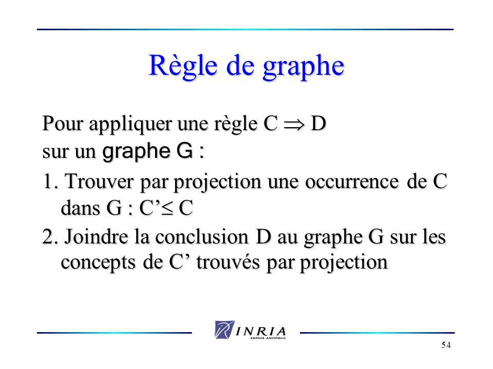 54 Règle de graphe Pour appliquer une règle C D sur un graphe G : 1. Trouver par projection une occurrence de C dans G : C C 2. Joindre la conclusion