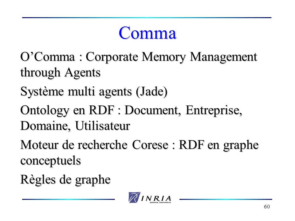60 Comma OComma : Corporate Memory Management through Agents Système multi agents (Jade) Ontology en RDF : Document, Entreprise, Domaine, Utilisateur