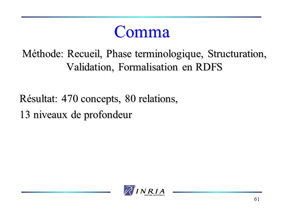 61 Comma Méthode: Recueil, Phase terminologique, Structuration, Validation, Formalisation en RDFS Résultat: 470 concepts, 80 relations, 13 niveaux de