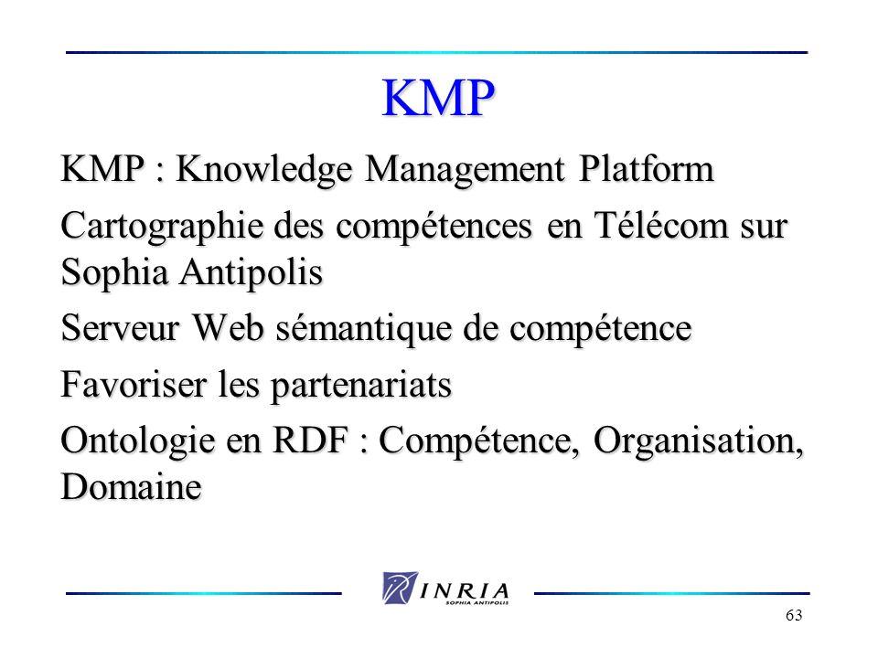 63 KMP KMP : Knowledge Management Platform Cartographie des compétences en Télécom sur Sophia Antipolis Serveur Web sémantique de compétence Favoriser