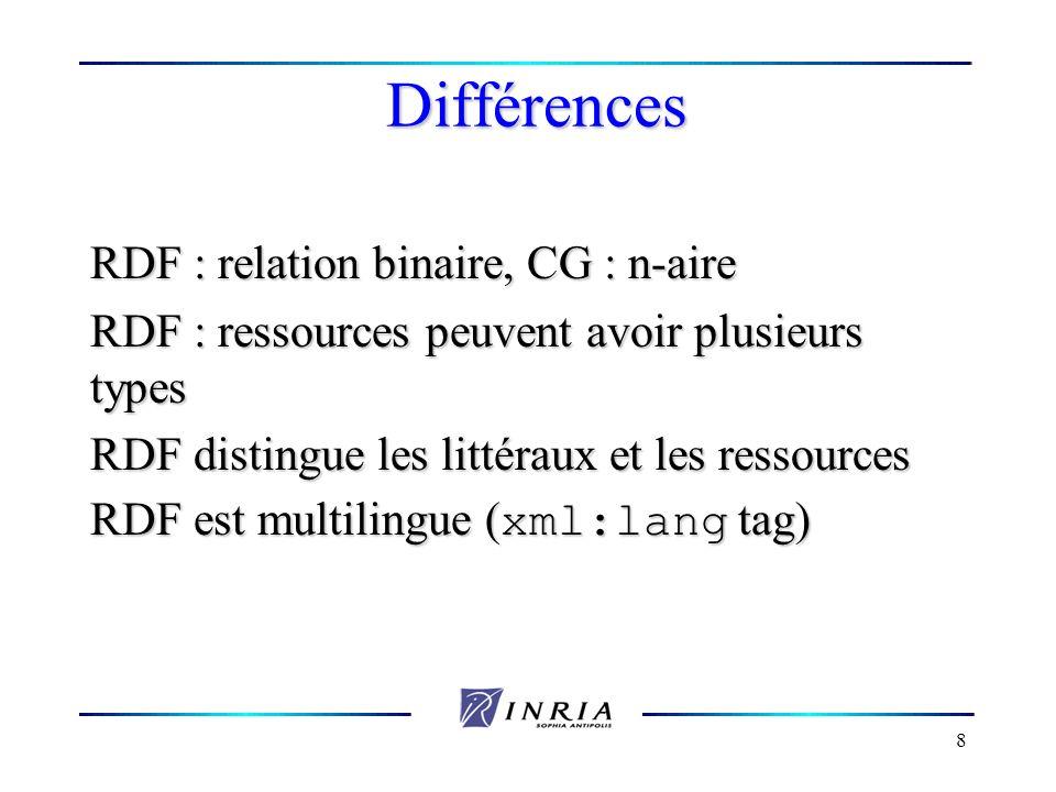 8 Différences RDF : relation binaire, CG : n-aire RDF : ressources peuvent avoir plusieurs types RDF distingue les littéraux et les ressources RDF est
