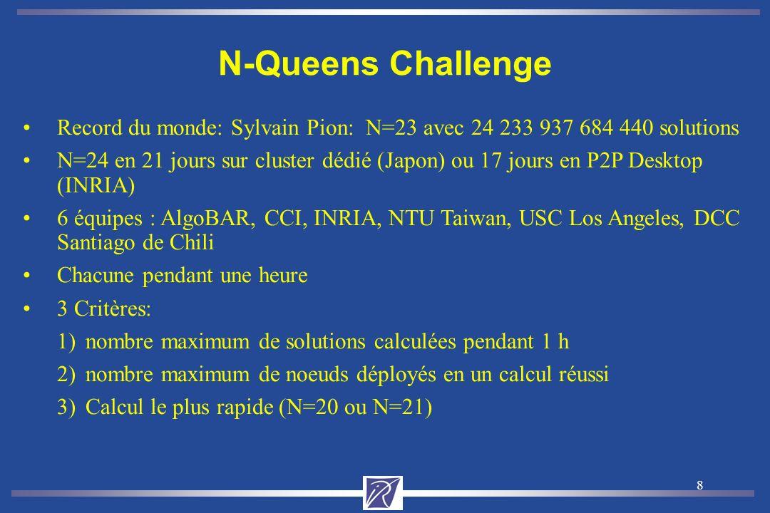 8 N-Queens Challenge Record du monde: Sylvain Pion: N=23 avec 24 233 937 684 440 solutions N=24 en 21 jours sur cluster dédié (Japon) ou 17 jours en P2P Desktop (INRIA) 6 équipes : AlgoBAR, CCI, INRIA, NTU Taiwan, USC Los Angeles, DCC Santiago de Chili Chacune pendant une heure 3 Critères: 1)nombre maximum de solutions calculées pendant 1 h 2)nombre maximum de noeuds déployés en un calcul réussi 3)Calcul le plus rapide (N=20 ou N=21)