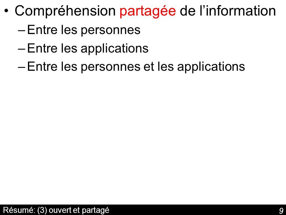 9 Résumé: (3) ouvert et partagé Compréhension partagée de linformation –Entre les personnes –Entre les applications –Entre les personnes et les applic
