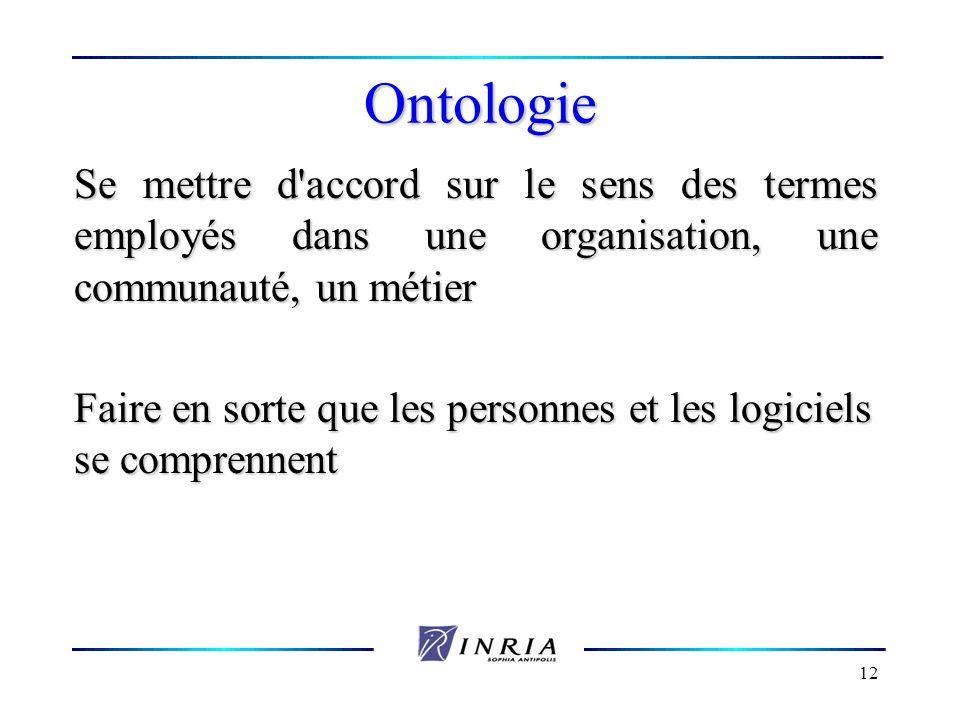 12 Ontologie Se mettre d'accord sur le sens des termes employés dans une organisation, une communauté, un métier Faire en sorte que les personnes et l