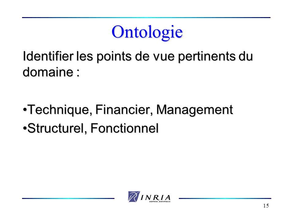 15 Ontologie Identifier les points de vue pertinents du domaine : Technique, Financier, ManagementTechnique, Financier, Management Structurel, Fonctio