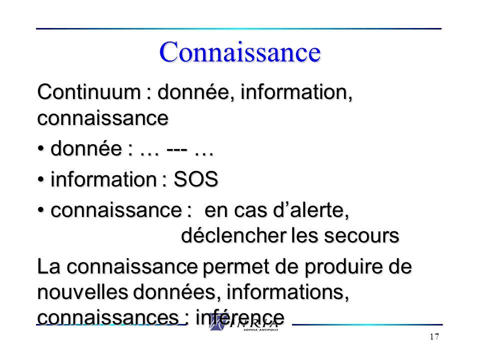 17 Connaissance Continuum : donnée, information, connaissance donnée : … --- … donnée : … --- … information : SOS information : SOS connaissance : en