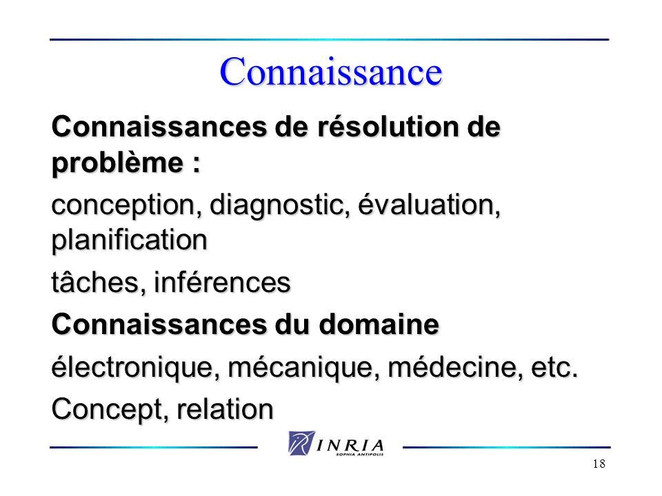18 Connaissance Connaissances de résolution de problème : conception, diagnostic, évaluation, planification tâches, inférences Connaissances du domain