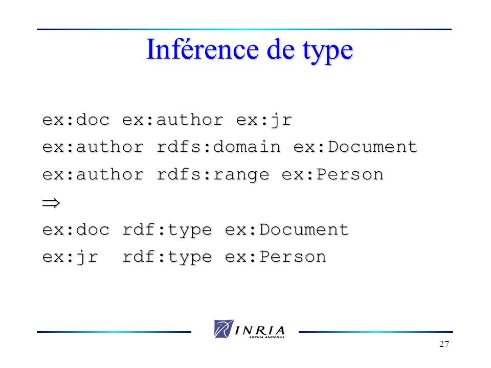 27 Inférence de type ex:doc ex:author ex:jr ex:author rdfs:domain ex:Document ex:author rdfs:range ex:Person ex:doc rdf:type ex:Document ex:jr rdf:typ
