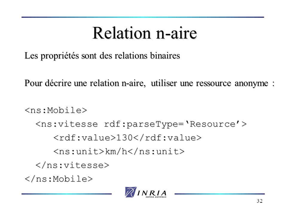 32 Relation n-aire Les propriétés sont des relations binaires Pour décrire une relation n-aire, utiliser une ressource anonyme : <ns:Mobile> <rdf:valu