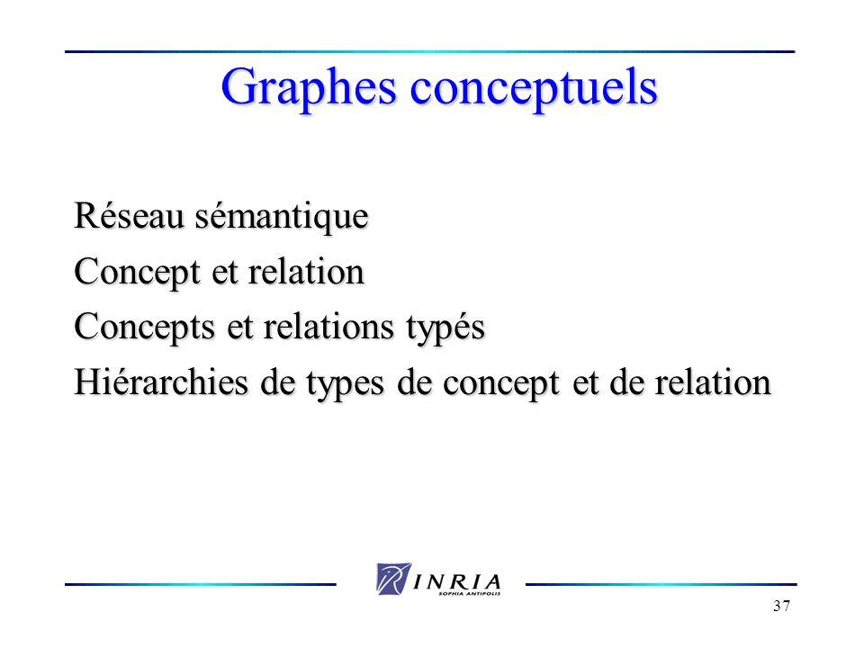 37 Graphes conceptuels Réseau sémantique Concept et relation Concepts et relations typés Hiérarchies de types de concept et de relation