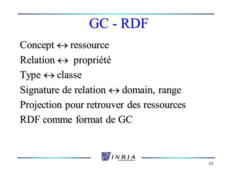 39 GC - RDF Concept ressource Relation propriété Type classe Signature de relation domain, range Projection pour retrouver des ressources RDF comme fo