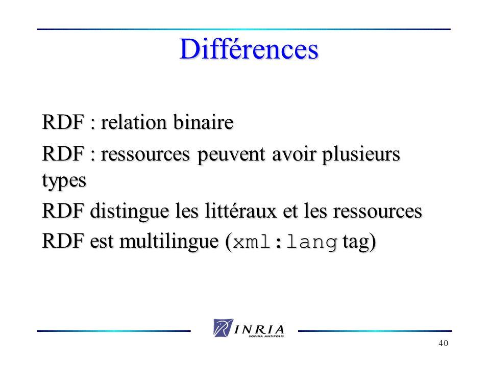 40 Différences RDF : relation binaire RDF : ressources peuvent avoir plusieurs types RDF distingue les littéraux et les ressources RDF est multilingue