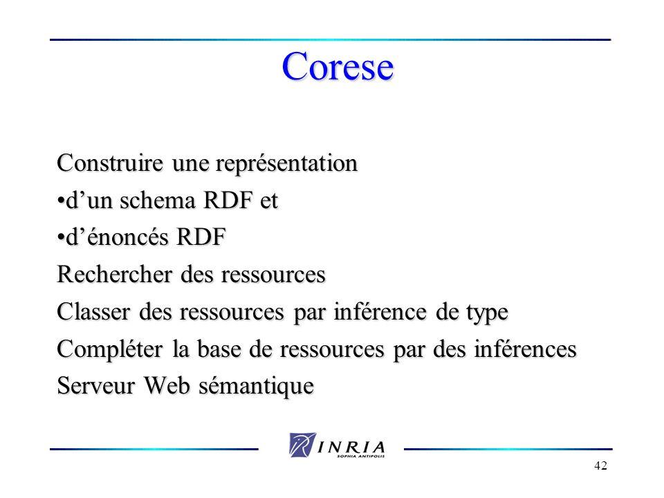 42 Corese Construire une représentation dun schema RDF etdun schema RDF et dénoncés RDFdénoncés RDF Rechercher des ressources Classer des ressources p