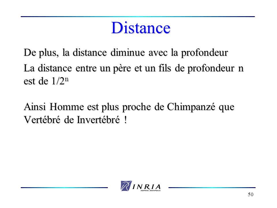 50 Distance De plus, la distance diminue avec la profondeur La distance entre un père et un fils de profondeur n est de 1/2 n Ainsi Homme est plus pro