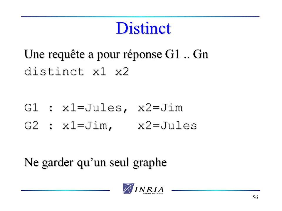 56 Distinct Une requête a pour réponse G1.. Gn distinct x1 x2 G1 : x1=Jules, x2=Jim G2 : x1=Jim, x2=Jules Ne garder quun seul graphe