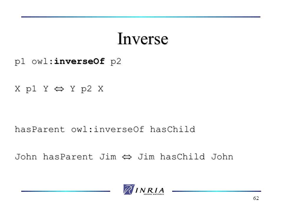 62 Inverse p1 owl:inverseOf p2 X p1 Y Y p2 X hasParent owl:inverseOf hasChild John hasParent Jim Jim hasChild John