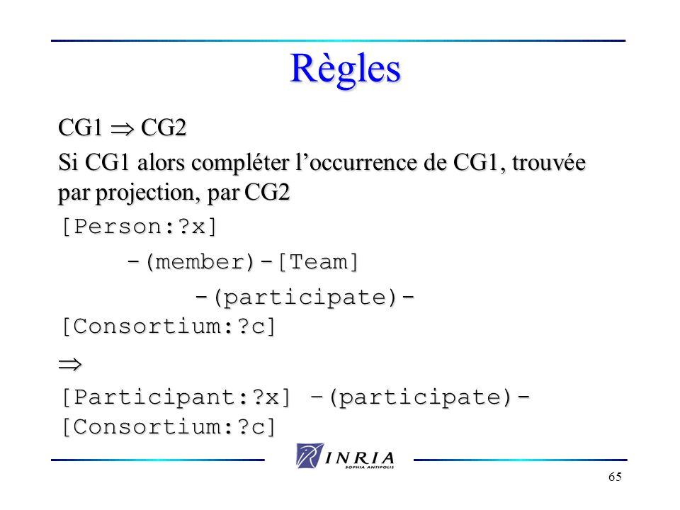 65 Règles CG1 CG2 Si CG1 alors compléter loccurrence de CG1, trouvée par projection, par CG2 [Person:?x]-(member)-[Team] -(participate)- [Consortium:?