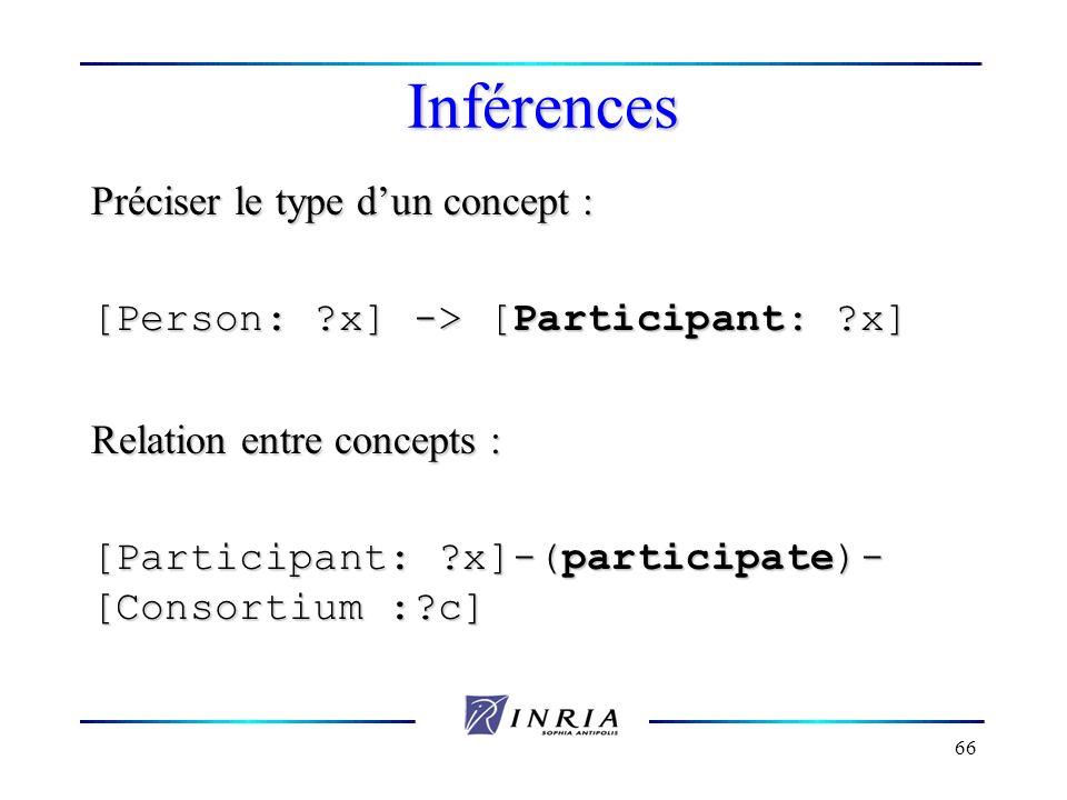 66 Inférences Préciser le type dun concept : [Person: ?x] -> [Participant: ?x] Relation entre concepts : [Participant: ?x]-(participate)- [Consortium