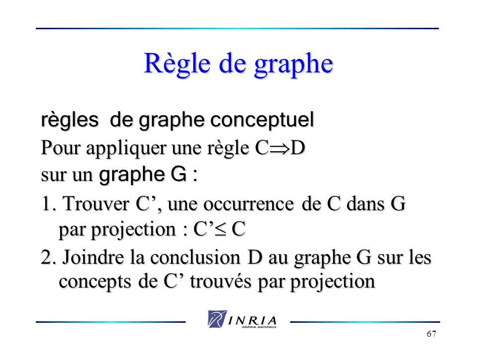 67 Règle de graphe règles de graphe conceptuel Pour appliquer une règle C D sur un graphe G : 1. Trouver C, une occurrence de C dans G par projection