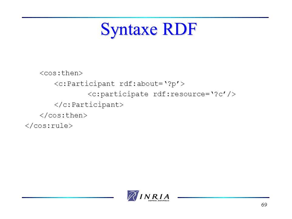 69 Syntaxe RDF <cos:then> </cos:then></cos:rule>