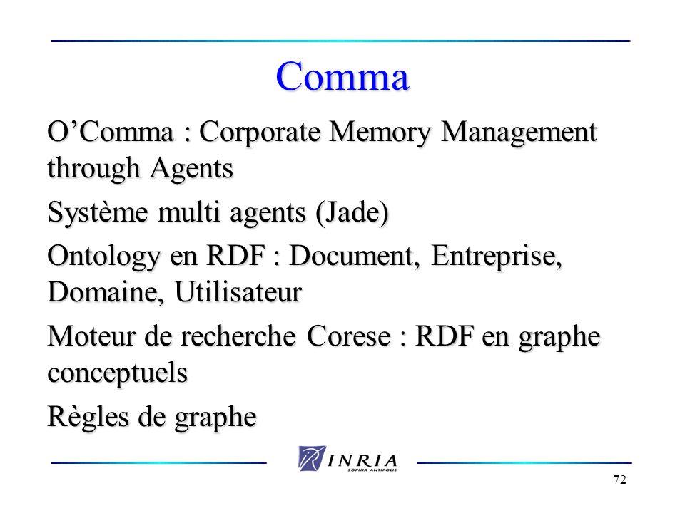 72 Comma OComma : Corporate Memory Management through Agents Système multi agents (Jade) Ontology en RDF : Document, Entreprise, Domaine, Utilisateur