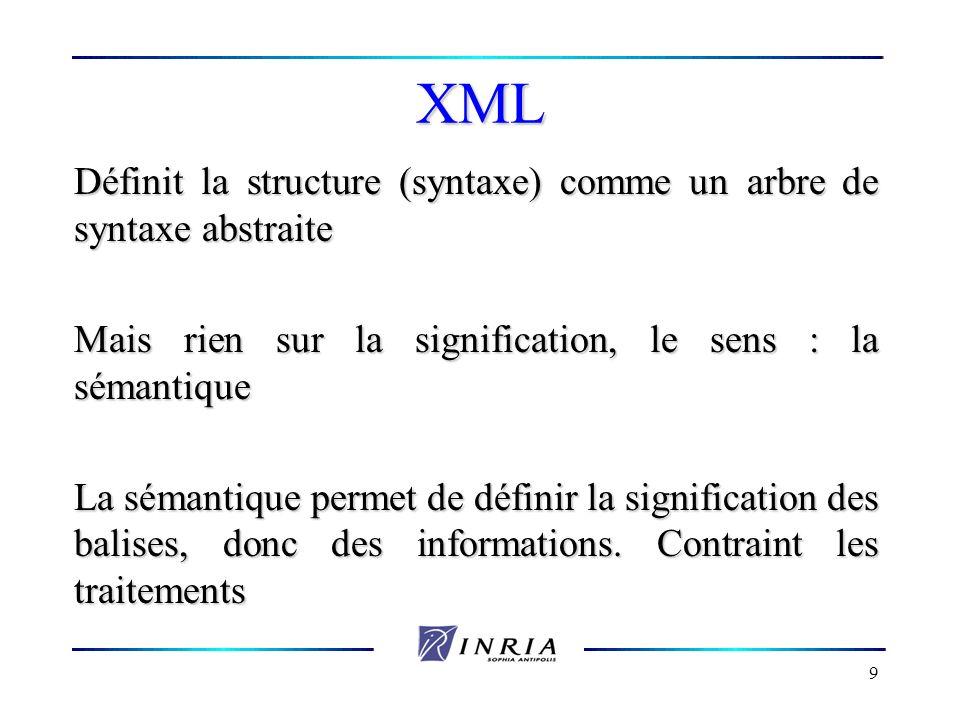 9 XML Définit la structure (syntaxe) comme un arbre de syntaxe abstraite Mais rien sur la signification, le sens : la sémantique La sémantique permet