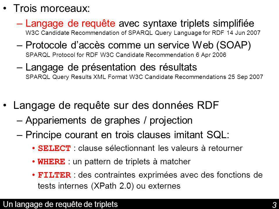 3 Un langage de requête de triplets Trois morceaux: –Langage de requête avec syntaxe triplets simplifiée W3C Candidate Recommendation of SPARQL Query Language for RDF 14 Jun 2007 –Protocole daccès comme un service Web (SOAP) SPARQL Protocol for RDF W3C Candidate Recommendation 6 Apr 2006 –Langage de présentation des résultats SPARQL Query Results XML Format W3C Candidate Recommendations 25 Sep 2007 Langage de requête sur des données RDF –Appariements de graphes / projection –Principe courant en trois clauses imitant SQL: SELECT : clause sélectionnant les valeurs à retourner WHERE : un pattern de triplets à matcher FILTER : des contraintes exprimées avec des fonctions de tests internes (XPath 2.0) ou externes