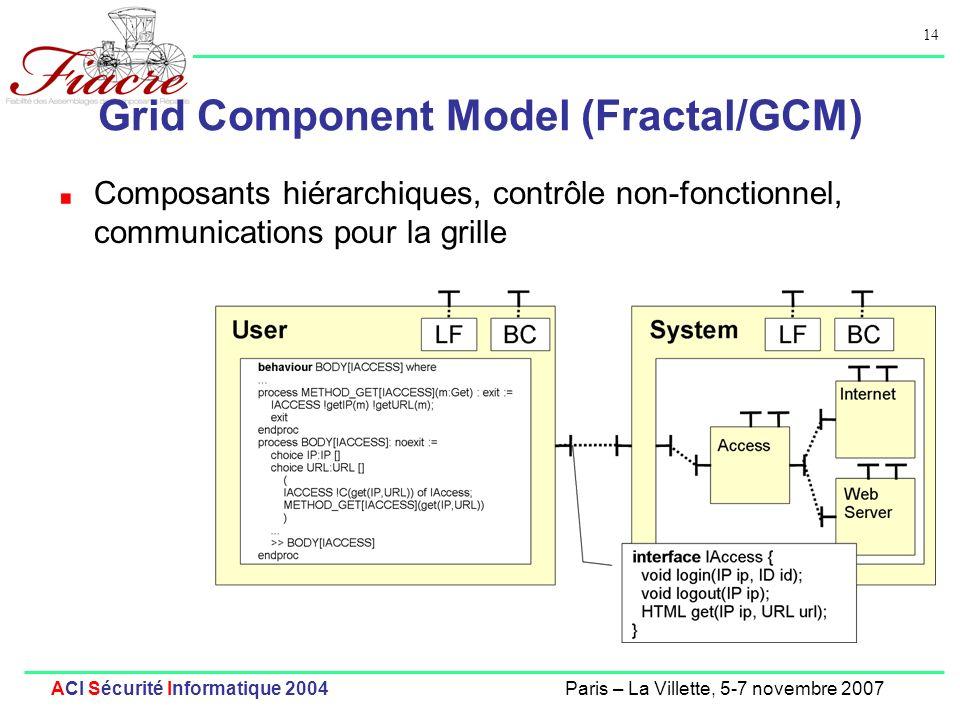 14 ACI Sécurité Informatique 2004Paris – La Villette, 5-7 novembre 2007 Grid Component Model (Fractal/GCM) Composants hiérarchiques, contrôle non-fonc