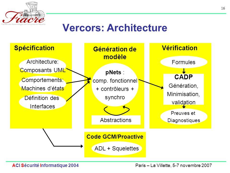 16 ACI Sécurité Informatique 2004Paris – La Villette, 5-7 novembre 2007 Vercors: Architecture Spécification Génération de modèle Vérification CADP Gén