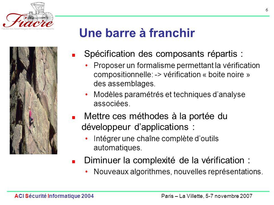 17 ACI Sécurité Informatique 2004Paris – La Villette, 5-7 novembre 2007 Génération de modèles Vers le format pNets Objects actifs [Forte04], composants Fractal [Spin05], composants GCM [Facs06, Cocome07] Prise en compte des données, (passage de valeurs et paramétrage de la topologie) Génération des contrôleurs Non-Fonctionnels de Fractal, => capacité de modéliser la reconfiguration Abstraction des types de données utilisateur