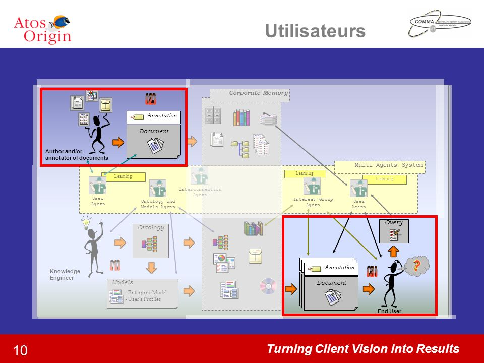 Turning Client Vision into Results 10 Utilisateurs Corporate Memory Multi-Agents System Learning User Agent Learning Interest Group Agent Ontology and Models Agent User Agent Learning Interconnection Agent Knowledge Engineer Author and/or annotator of documents End User Annotation Document Annotation Document Annotation Document Annotation Document Ontology Models - Enterprise Model - User s Profiles Query