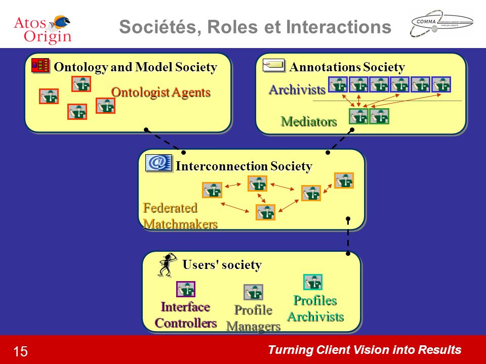 Turning Client Vision into Results 15 Sociétés, Roles et Interactions Ontology and Model Society Ontologist Agents Annotations Society Mediators Archivists Users society Profile Managers Profiles Archivists InterfaceControllers Interconnection Society FederatedMatchmakers