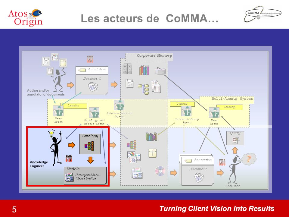 Turning Client Vision into Results 5 Les acteurs de CoMMA… Corporate Memory Multi-Agents System Learning User Agent Learning Interest Group Agent Onto