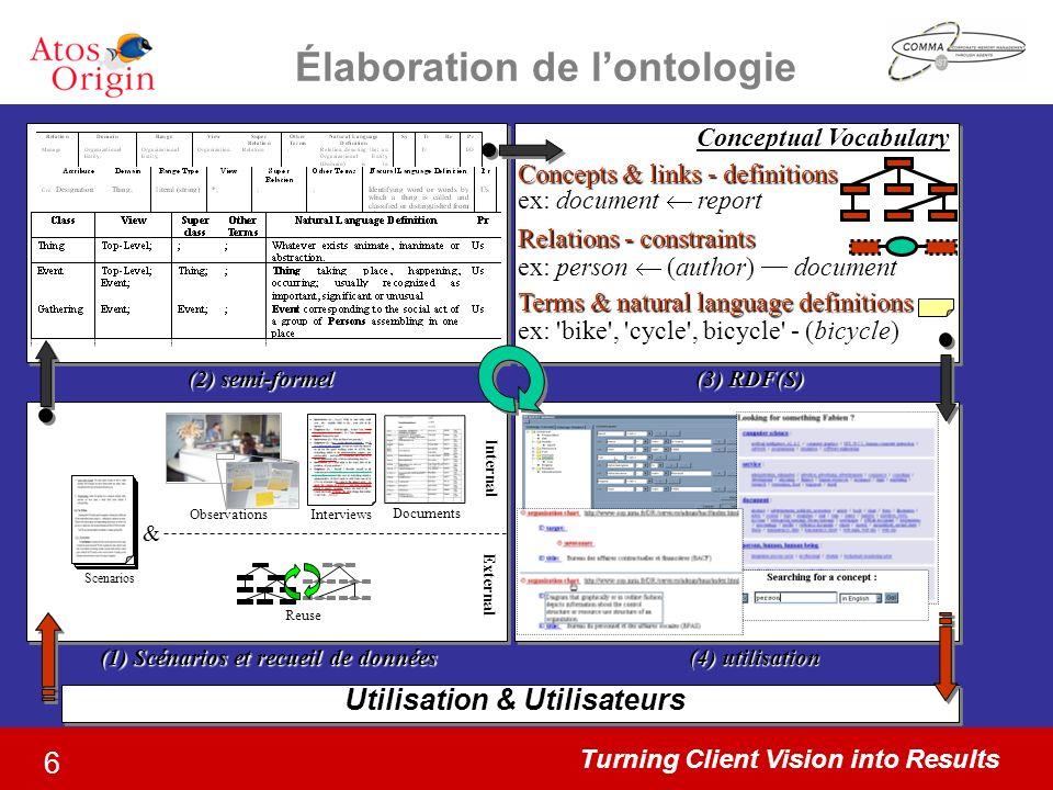 Turning Client Vision into Results 6 Utilisation & Utilisateurs (1) Scénarios et recueil de données Élaboration de lontologie Observations & Internal
