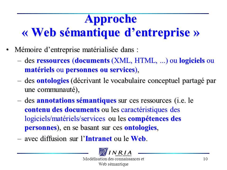 Modélisation des connaissances et Web sémantique 10 Approche « Web sémantique dentreprise » Mémoire dentreprise matérialisée dans :Mémoire dentreprise