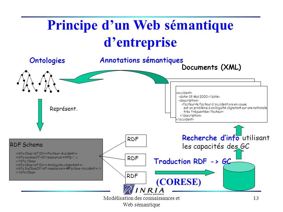 Modélisation des connaissances et Web sémantique 13 Principe dun Web sémantique dentreprise 19 Mai 2000 le facteur d accident mis en cause est un prob