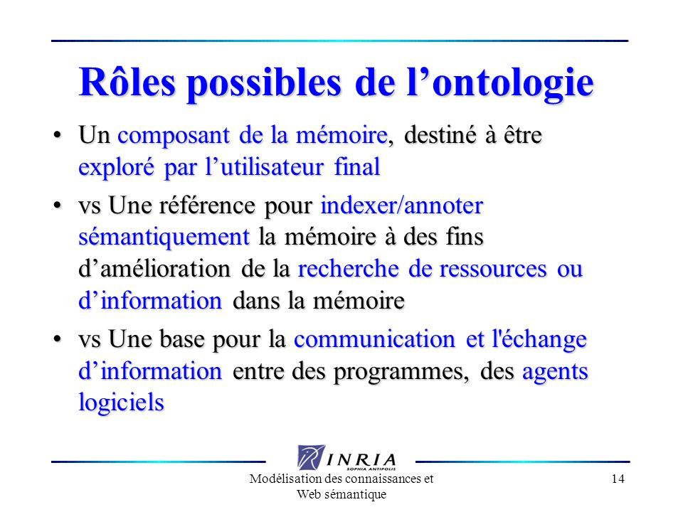 Modélisation des connaissances et Web sémantique 14 Rôles possibles de lontologie Un composant de la mémoire, destiné à être exploré par lutilisateur