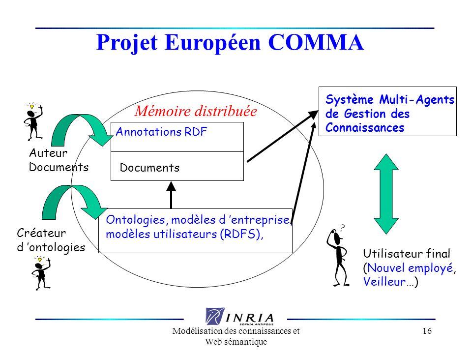 Modélisation des connaissances et Web sémantique 16 Projet Européen COMMA Annotations RDF Documents Ontologies, modèles d entreprise, modèles utilisat
