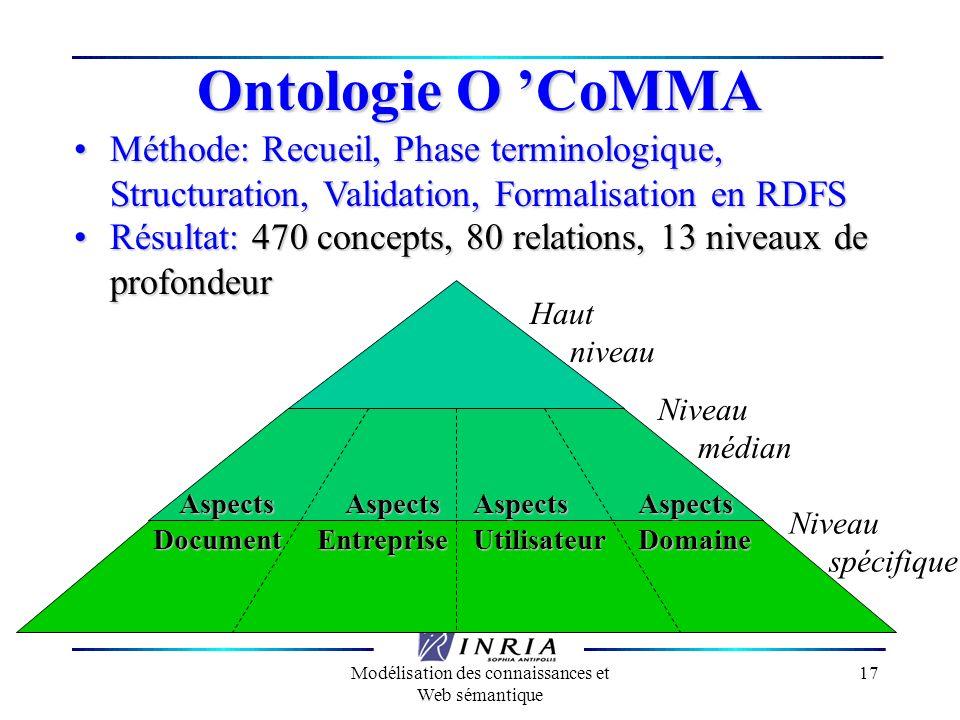 Modélisation des connaissances et Web sémantique 17 Niveau spécifique Haut niveau Niveau médian Ontologie O CoMMA AspectsEntrepriseAspectsDocumentAspe