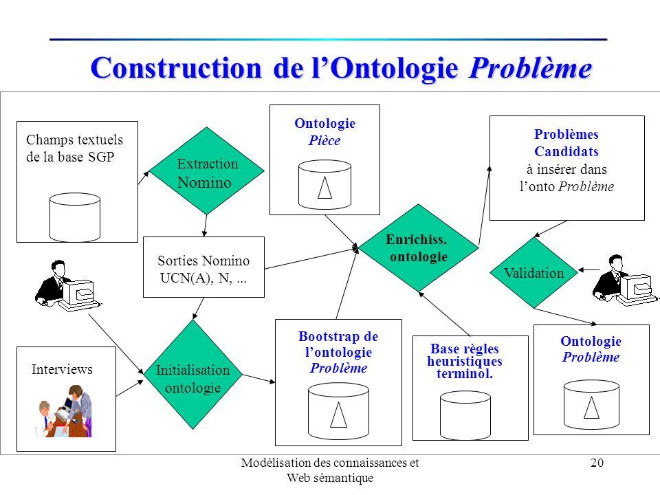Modélisation des connaissances et Web sémantique 20 Construction de lOntologie Problème Ontologie Pièce Base règles heuristiques terminol. Champs text